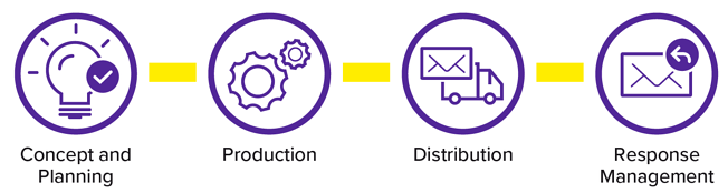 Direct_value_chain